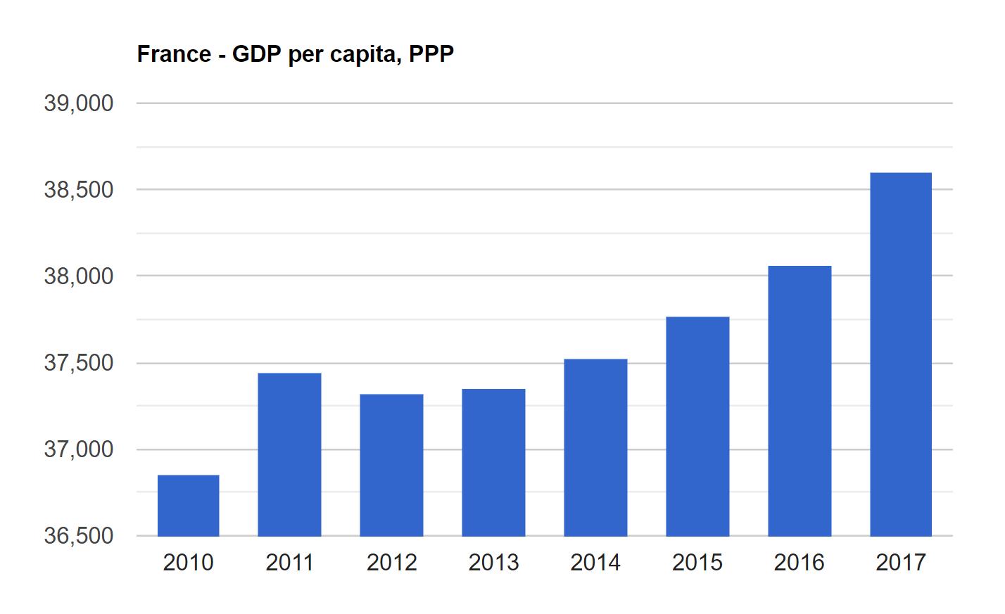 بررسی تولید ناخالص داخلی در فرانسه