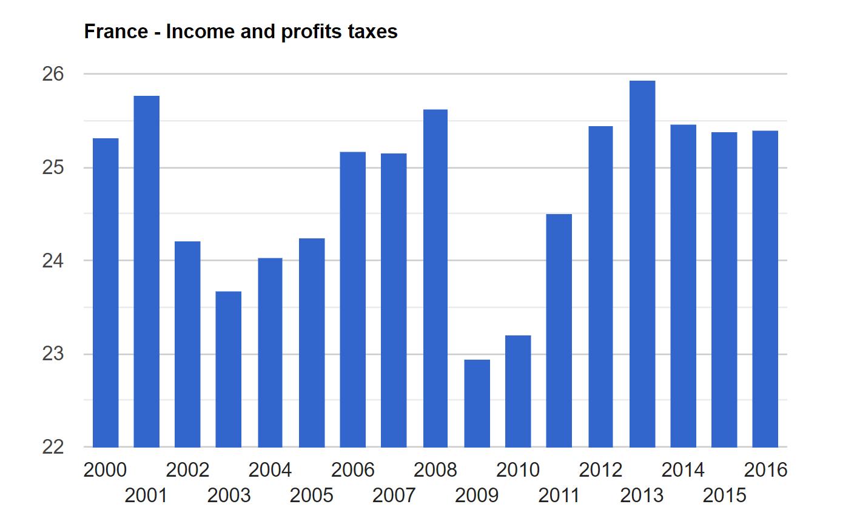 بررسی مالیات در فرانسه