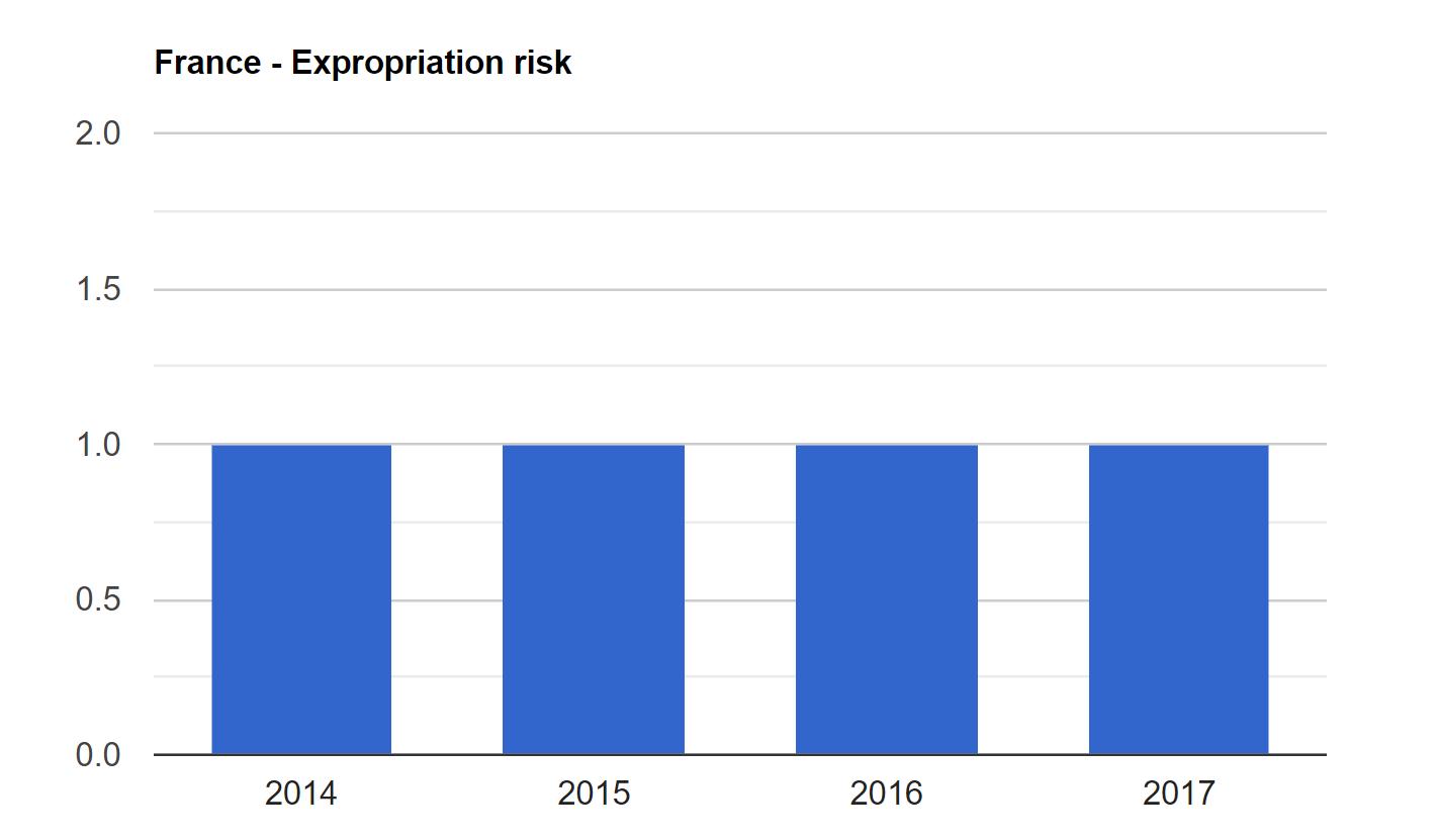 بررسی نرخ مصادره اموال در فرانسه