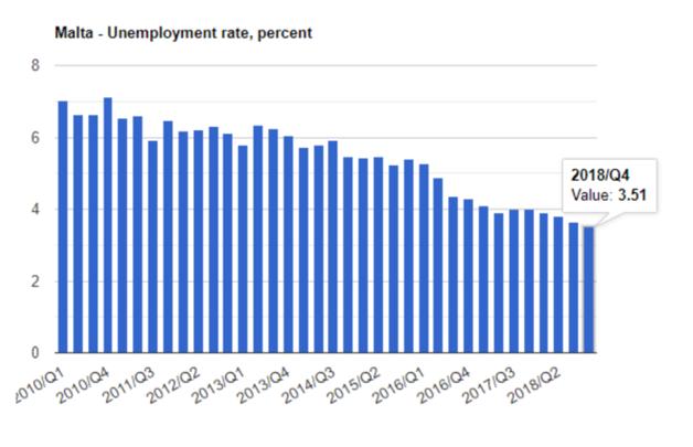 ترخ بیکاری در مالتا