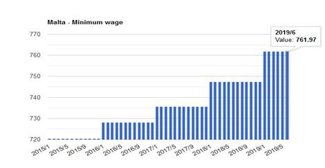 حداقل دستمزد در مالتا