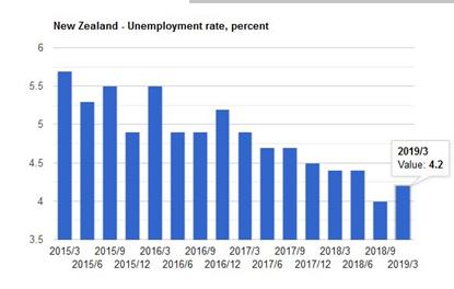 نرخ بیکاری در نیوزیلند