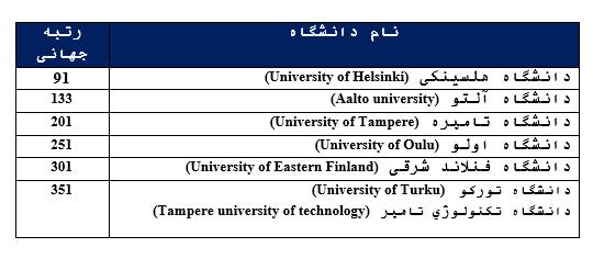 رتبه های دانشگاه فنلاند