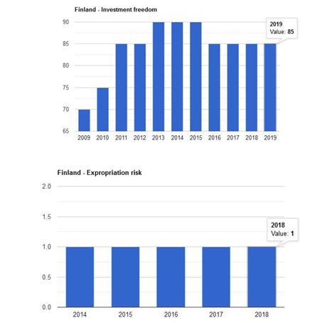 شاخص اقتصادی فنلاند