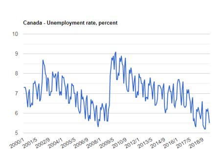 نرخ بیکاری کانادا
