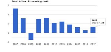 رشد اقتصادی آفریقای جنوبی
