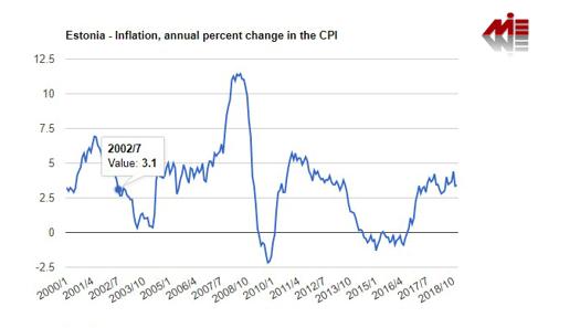 نرخ تولید تاخالص داخلی و تورم در استونی