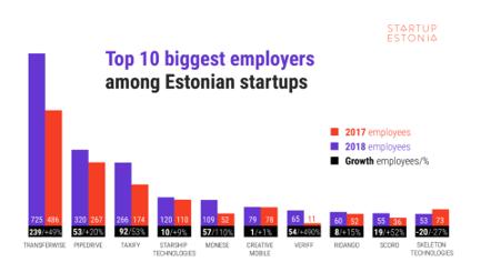 نرخ اشتغال در استونی