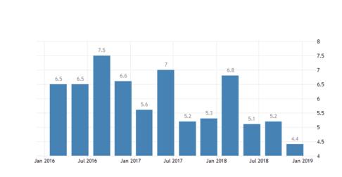 نرخ بیکاری در استونی