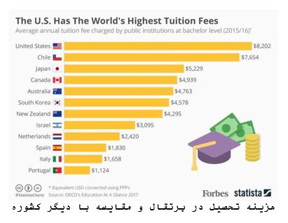 میزان هزینه دانشگاه ها در پرتغال