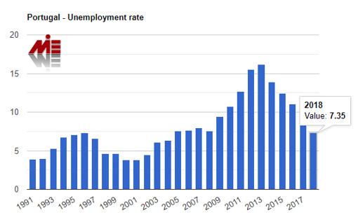 نرخ بیکاری در پرتغال