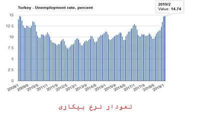 نرخ بیکاری در ترکیه