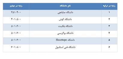 رتبه دانشگاه های ترکیه
