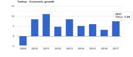رشد اقتصادی ترکیه
