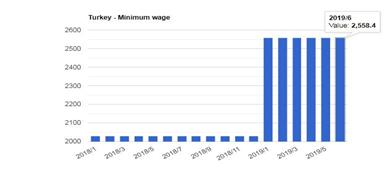 حداقل دستمزد در ترکیه