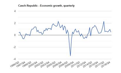 نرخ بیکاری در جمهوری چک