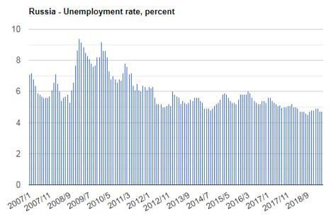 نرخ بیکاری روسیه