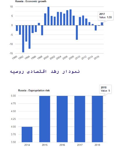 رشد اقتصادی روسیه