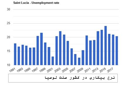 نرخ بیکاری سنت لوسیا