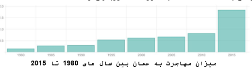 میزان مهاجرت به عمان
