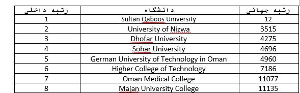 رتبه دانشگاه های عمان