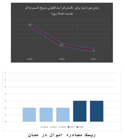 رسک مصادره اموال در عمان