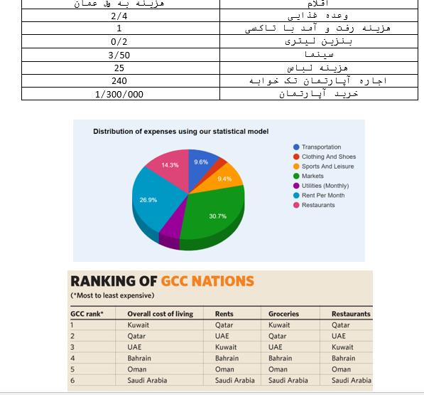 هزینه زندگی در عمان