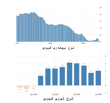 نرخ بیکاری و تورم در قبرس
