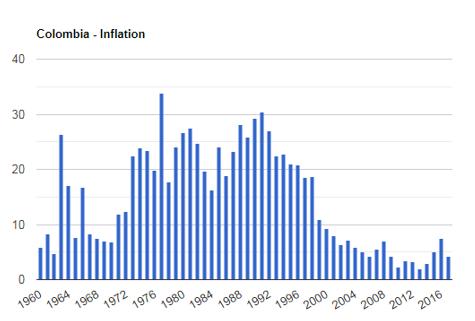 سرمایه گذاری در کلمبیا