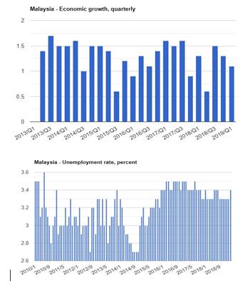 نرخ رشد اقتصادی و بیکاری مالزی