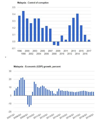 نرخ فساد و تولید ناخالص داخلی
