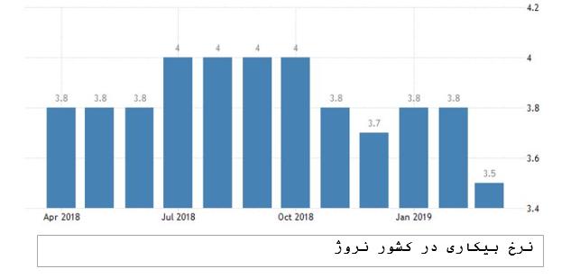 نرخ بیکاری در نروژ (1)
