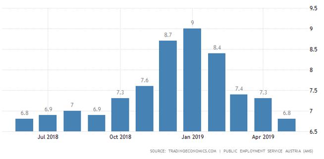 نرخ بیکاری در اتریش