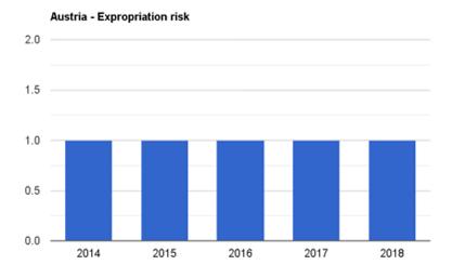ریسک مصادر اموال در اتریش