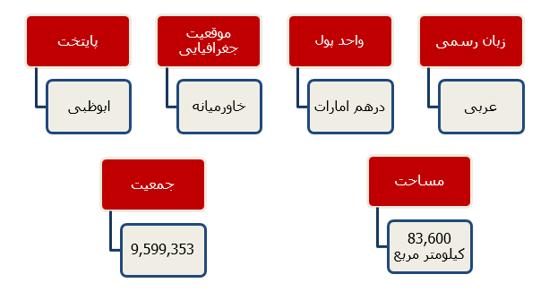 ویژگی کشور امارات