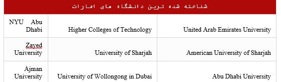 دانشگاه امارات
