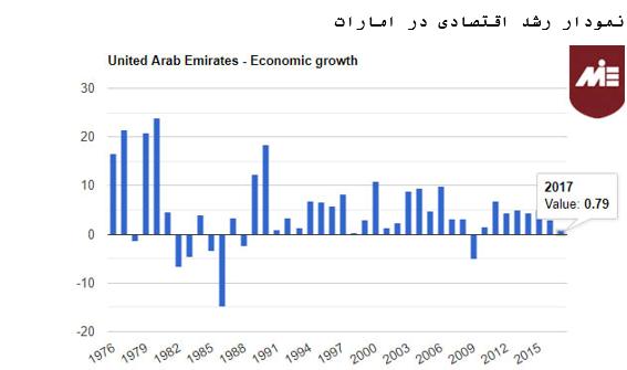خطر مصادر اموال در امارات