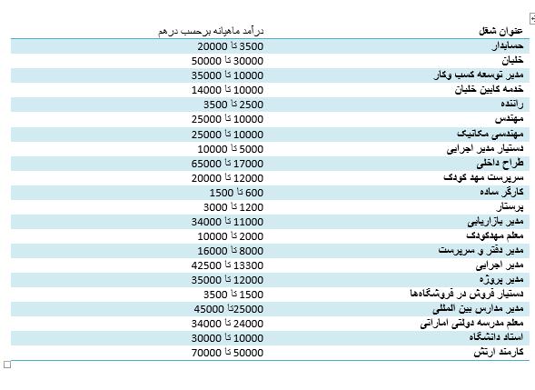 درامد مشاغل در امارات