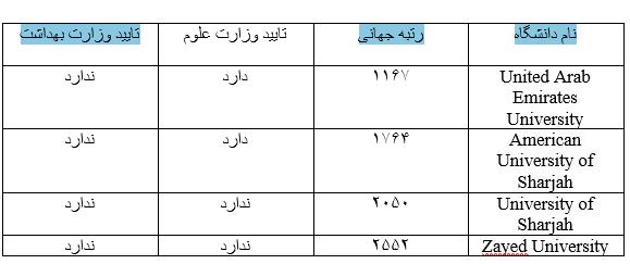دانشگاه های امارات
