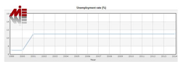 نرخ بیکاری در انتیگو باربودا