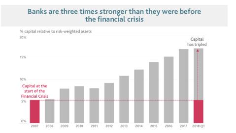ریسک سرمایه گذاری در انگلستان