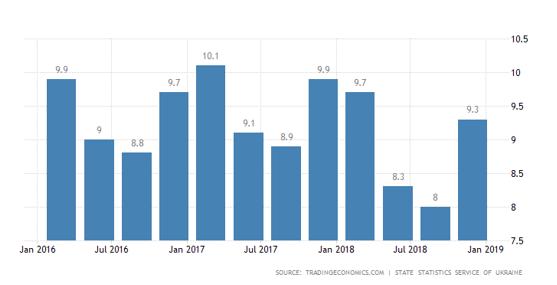نرخ بیکاری در اوکراین