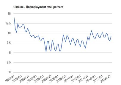 نرخ بیکاری اوکراین