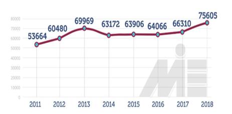 تعداد دانشجویان اوکراین