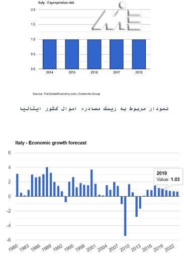 نرخ ریسک مصادر اموال و رشد اقتصادی در ایتالیا