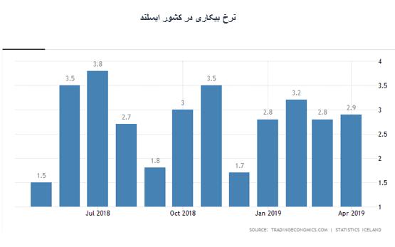 نرخ بیکاری در ایسلند