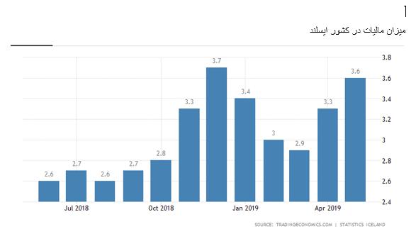نرخ مالیات در ایسلند