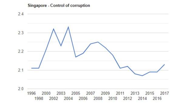 کنترل فساد در سنگاپور