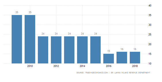 نرخ رشد اقتصادی در سریلانکا