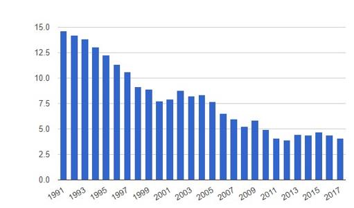 نرخ بیکاری در سریلانکا